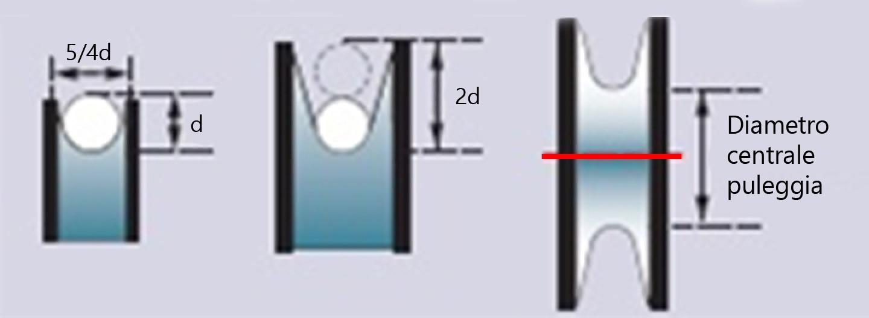 Diametro puleggia