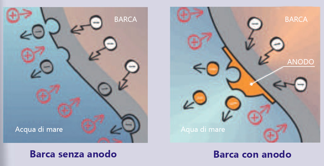 Gli effetti della presenza di un anodo