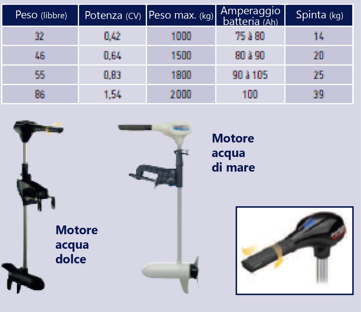 Dimensioni dei motori elettrici